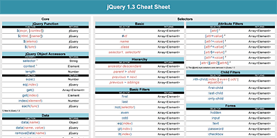Cheat Sheet zu jQuery 1.3.x