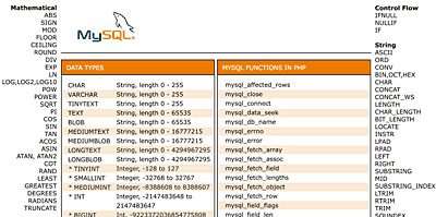 Cheat Sheet zu MySQL