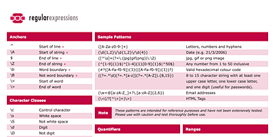 Regular Expressions Cheat Sheet